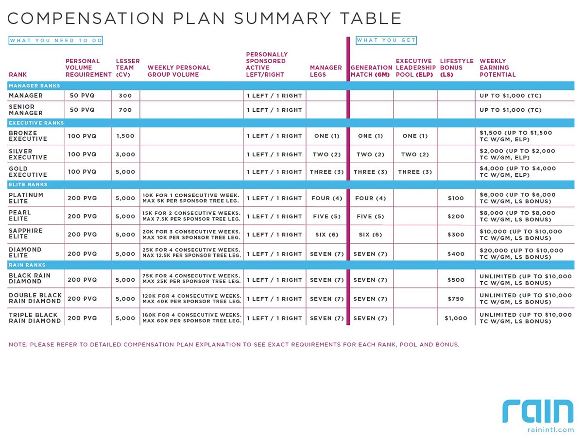 rain-internation-comp-plan-summary-table
