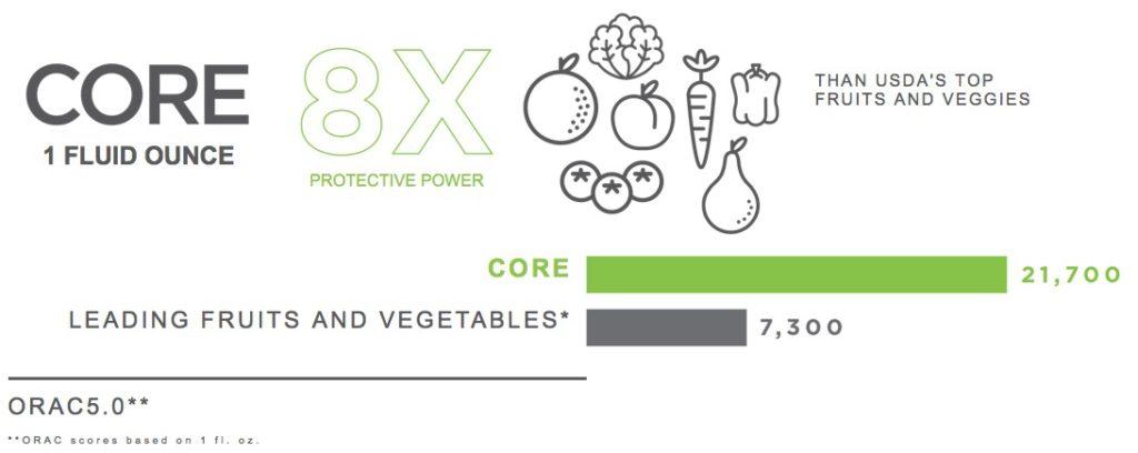 3x-the-comprehensive-antioxidant-protection
