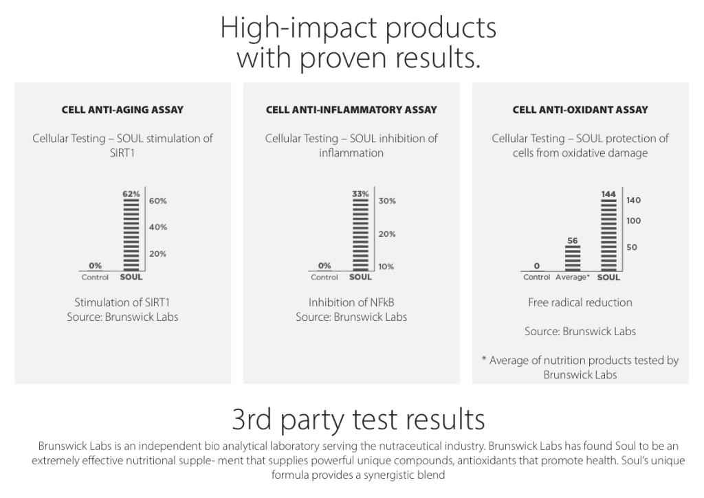 rain-lab-test-results